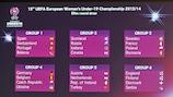 O resultado do sorteio é exibido no auditório da sede da UEFA, em Nyon