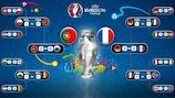 Calendario de la EURO 2016