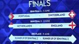 Nations League Finals draw: Portugal v Switzerland, Netherlands v England