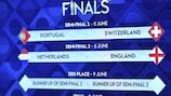 Nations League : Portugal-Suisse et Pays-Bas-Angleterre