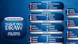 Qualifying draw paves road to France 2016