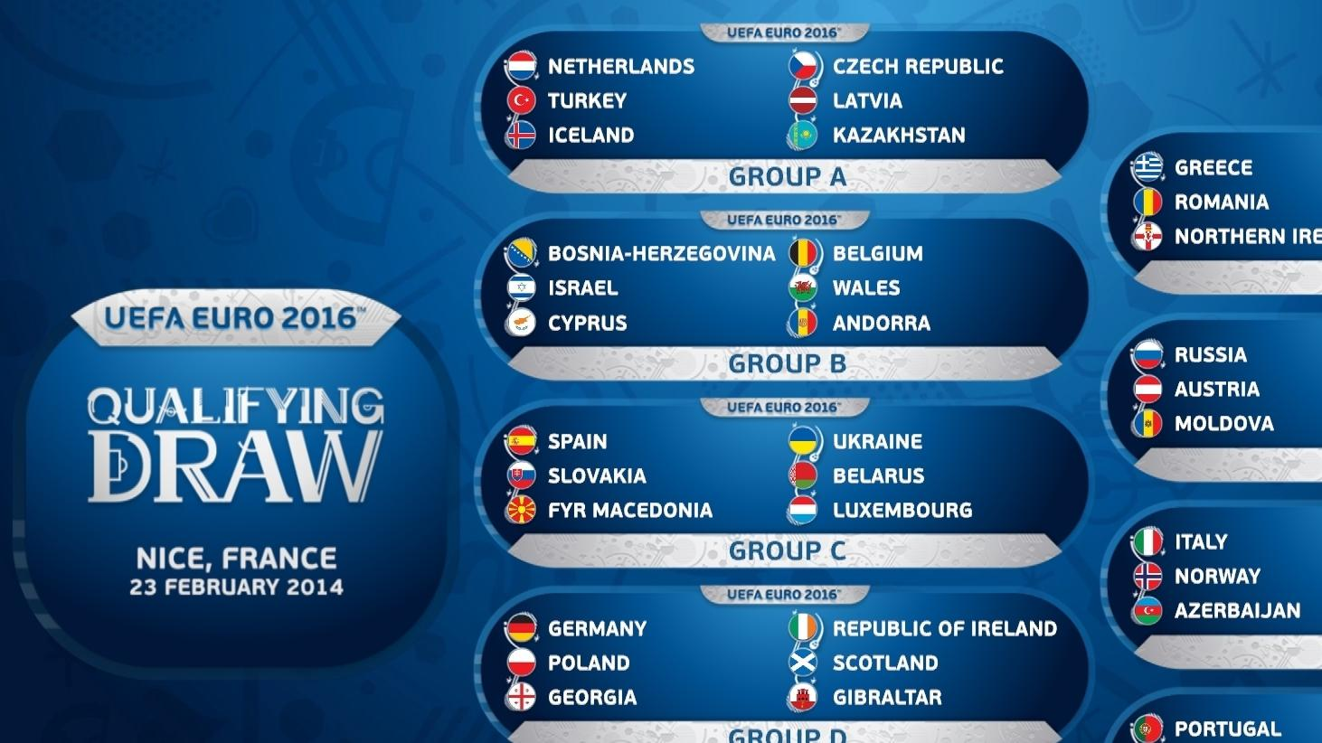 Qualifying draw paves road to France 2016   UEFA EURO 2020 ...