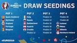 Potes para o sorteio do UEFA EURO 2016 ganham forma