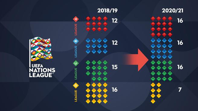 2020 21 nations league who will play who uefa nations league uefa com uefa nations league uefa