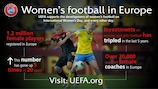 Popularity of women's football continues to rise