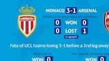 Stats: Monaco v Arsenal, Atlético v Leverkusen