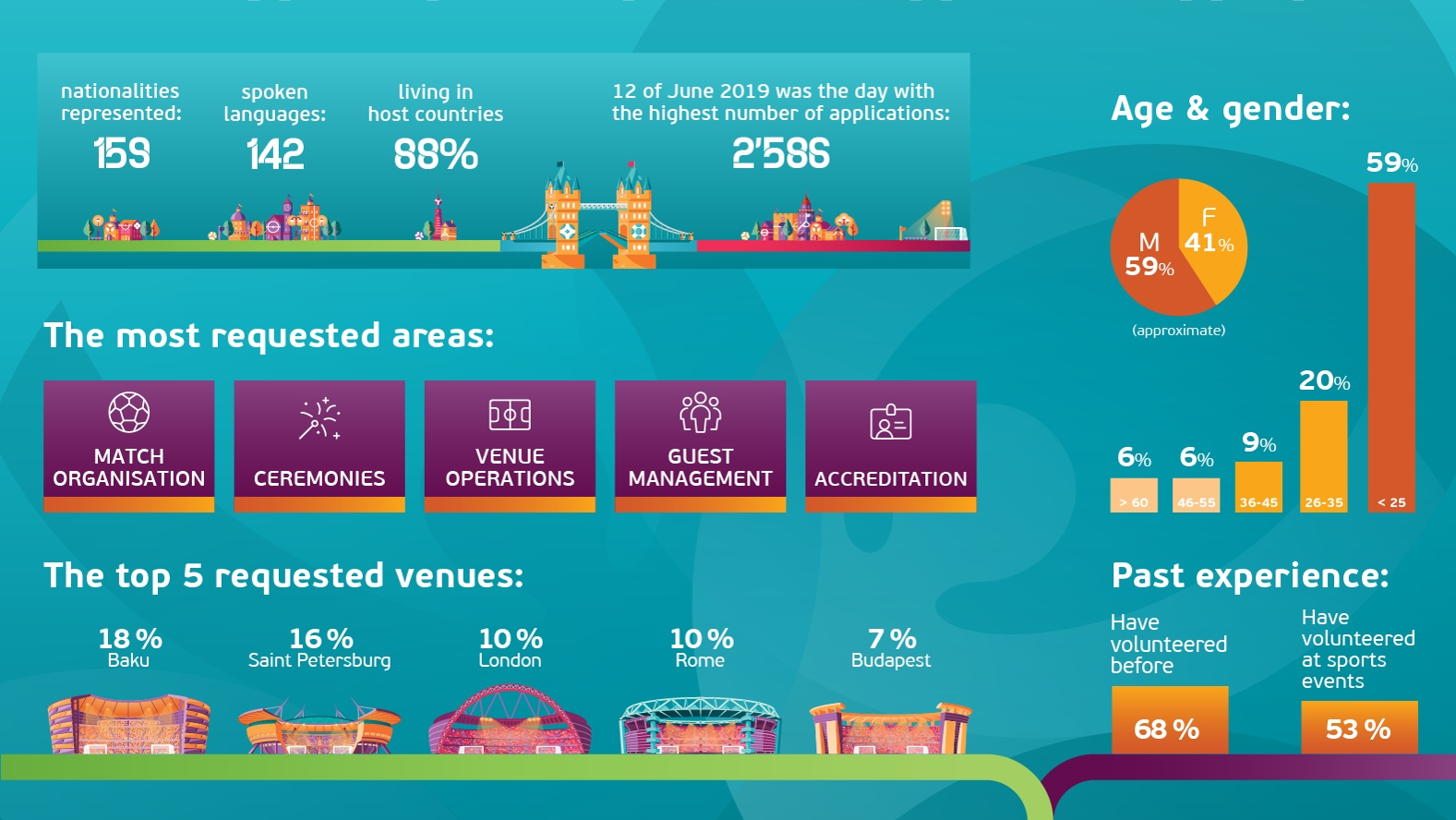 EURO 2020 attracts record number of volunteers | UEFA EURO ...
