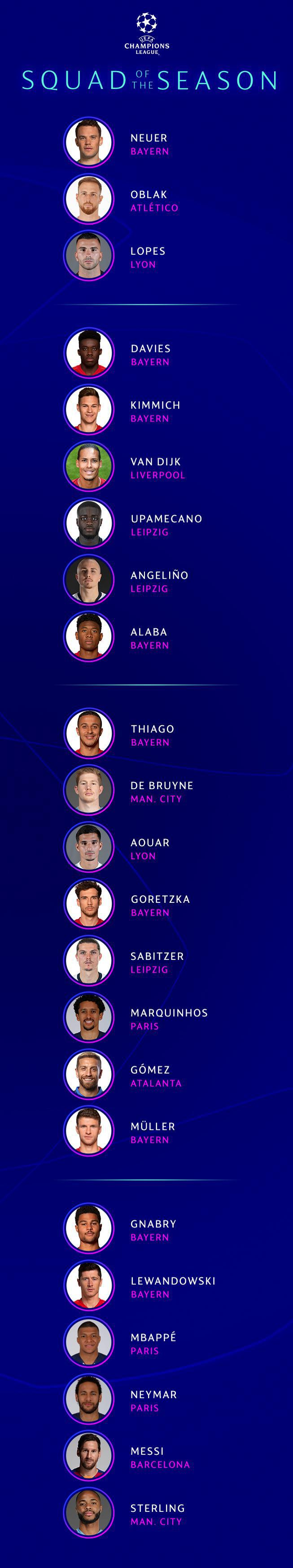 uefa champions league squad of the season uefa champions league uefa com uefa champions league squad of the