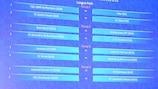 16 Teams spielen auf dem Ligaweg um den Einzug in Runde 2