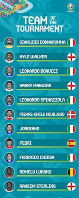 Euro 2020 Team of the Tournement 1