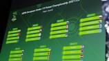Ergebnis der Hauptrunden-Auslosung in Nyon