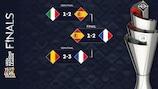 Nations League: Spielplan und Ergebnisse